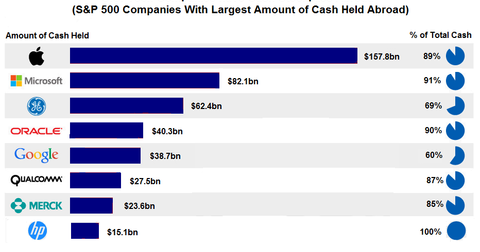 uploads/2015/06/amount-of-cash-held-tech-companies11.png