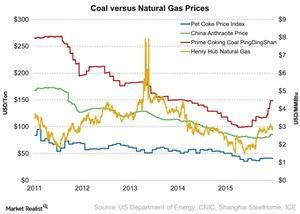 uploads///Coal versus Natural Gas Prices