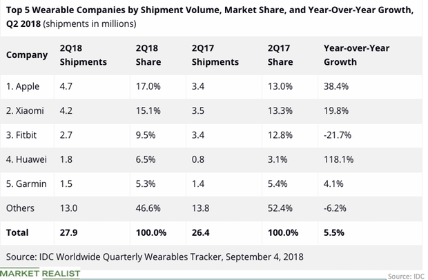 uploads///Wearable market share Q