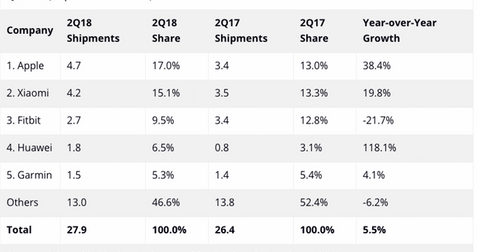 uploads/2018/09/Wearable-market-share-2Q18-1.png