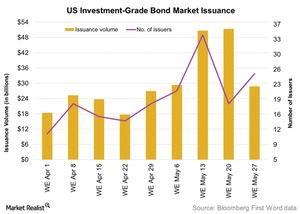 uploads/2016/06/US-Investment-Grade-Bond-Market-Issuance-2016-06-01-1.jpg