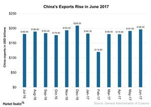 uploads///Chinas Exports Rise in June
