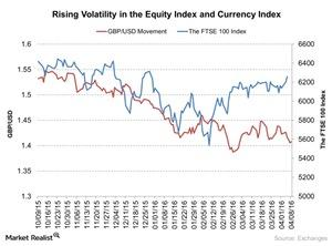 uploads/2016/04/Rising-Volatility-in-the-Equity-Index-and-Currency-Index-2016-04-131.jpg