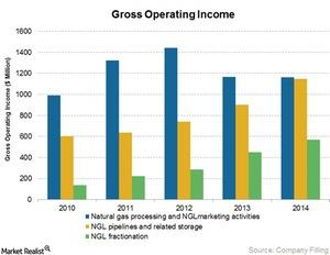 uploads/2015/05/NGL-Pipelines-Gross-Operating-Margin1.jpg