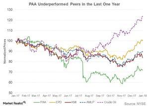 uploads/2018/01/paa-underperformed-peers-1.jpg