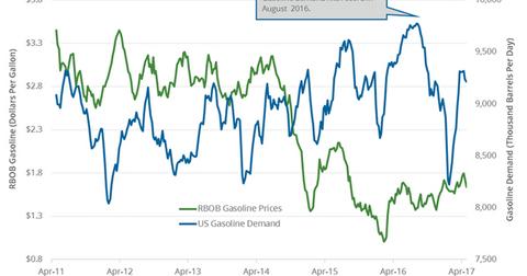 uploads/2017/05/gasoline-demand-1.png