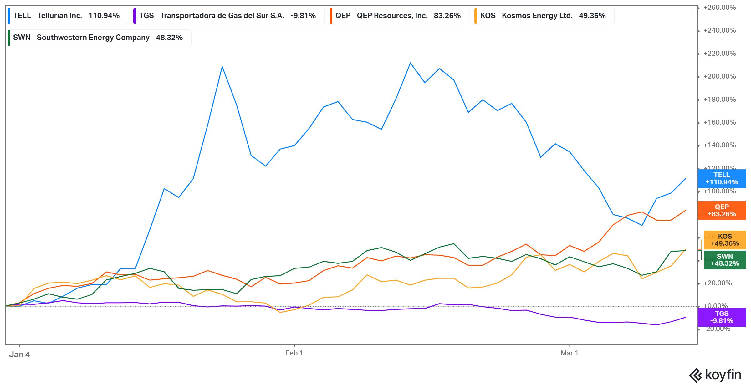 Cheap natural gas stocks under $5 still exist