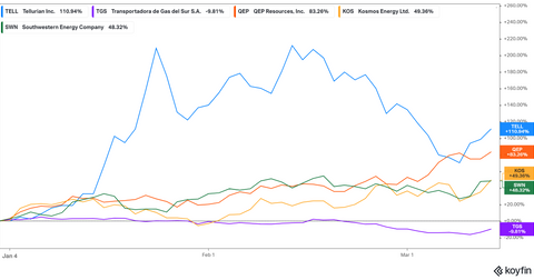 Des stocks de gaz naturel bon marché de moins de 5 $ existent toujours