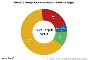 uploads/2017/10/Mosaics-Analyst-Recommendations-and-Price-Target-2017-10-25-1.jpg