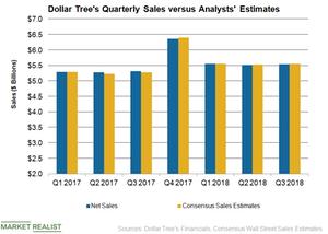 uploads/2018/12/DLTR-Sales-Q3-1.png