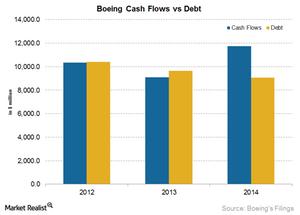 uploads/2015/04/BA-Cash-flow-vs-debt1.png