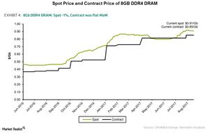 uploads/2017/09/A6_Semiconductors_MU_DRAM-price-Aug-2017-1.png