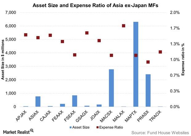 uploads///Asset Size and Expense Ratio of Asia ex Japan MFs