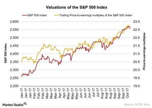 uploads///Valuations of the SP  Index