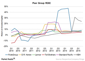 uploads/2015/09/Chart-14-ROIC2.png
