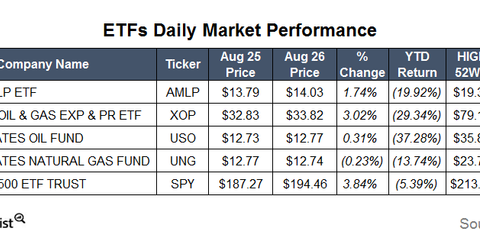 uploads/2015/08/ETFs20.png