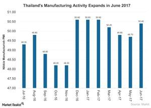 uploads///Thailands Manufacturing Activity Expands in June