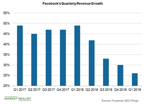 uploads/2019/04/Facebooks-quarterly-revenue-growth-1.png