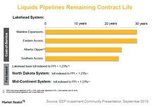 uploads/2017/03/liquids-pipelines-remaining-contract-life-1.jpg
