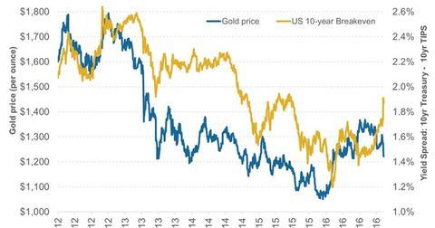 uploads/2016/12/Gold-Price-versus-US-10-year-Breakeven-2016-11-16-2.jpg