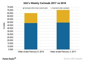 uploads/2017/02/NSC-Carloads-2-1.png