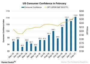 uploads/2017/03/US-Consumer-Confidence-in-February-2017-03-05-1.jpg