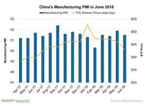 uploads///Chinas Manufacturing PMI in June