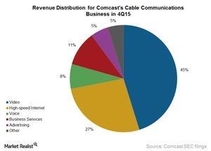 uploads/2016/04/Comcast-cable-revs-distri-in-4Q1521.jpg
