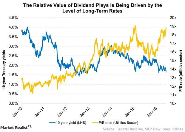 uploads///The Relative Value of Dividend Plays Is Being Driven by the Level of Long Term Rates