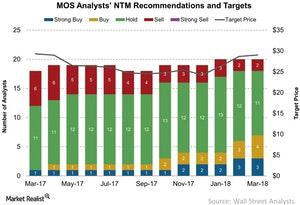 uploads/2018/03/MOS-Analysts-NTM-Recommendations-and-Targets-2018-03-14-1.jpg