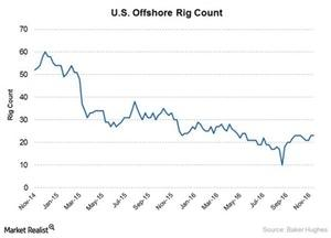 uploads/2017/06/offshore-rig-count-2-1.jpg