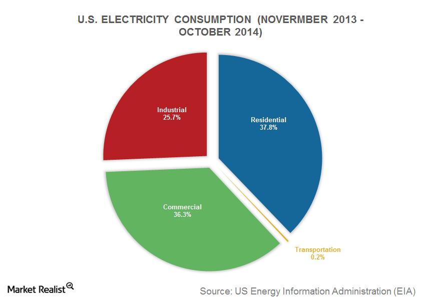 uploads///part  electricity consumption