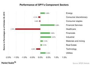 uploads///Performance of SPYs Component Sectors