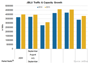 uploads///JBLU operating stats