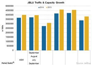 uploads/2015/10/JBLU-operating-stats1.png