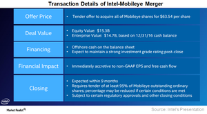 uploads///A_Semiconductors_INTC MBLY Transaction details