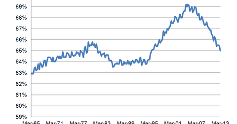 uploads/2014/01/Homeownership-Rate.png