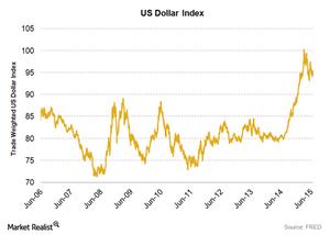 uploads/2015/06/US-dollar-index-30-June-20151.png