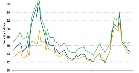 uploads/2014/12/Volatility-index1.png