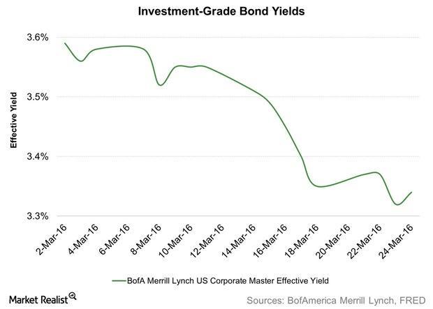 uploads///Investment Grade Bond Yields