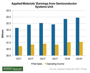 uploads///A_Semiconductors_AMAT_Semi buss earnings Q