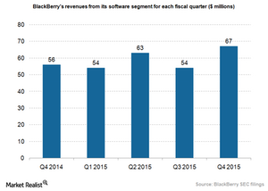 uploads/2015/05/BlackBerry-software-revenues_Q4151.png