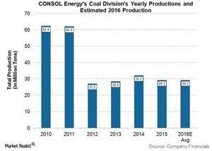 uploads///CNX Q Pre Coal Production