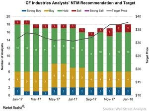 uploads/2018/01/CF-Industries-Analysts-NTM-Recommendation-and-Target-2018-01-10-1.jpg