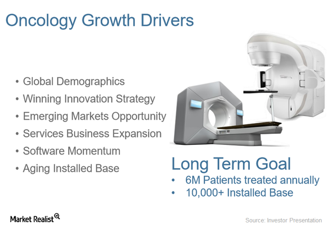 uploads///ONCOLOGY GROWTH DRIVERS