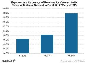 uploads///expenses as percentage of revs