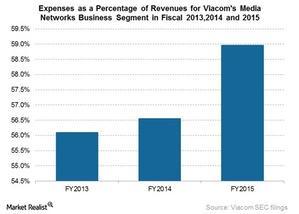 uploads/2015/11/expenses-as-percentage-of-revs1.jpg