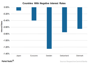 uploads/// Negative Interest Rates