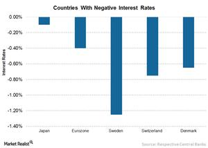 uploads/2016/06/1-Negative-Interest-Rates-1.png