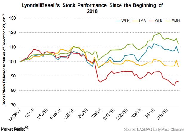 uploads///Part  LyondellBasell price